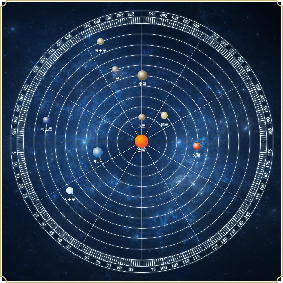 ヘリオセントリック ホロスコープ(水星と木星の結び)