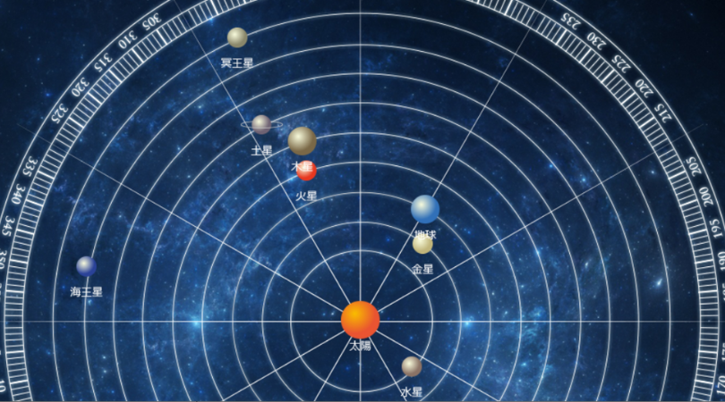 全天体順行おわり、木星、土星、冥王星逆行